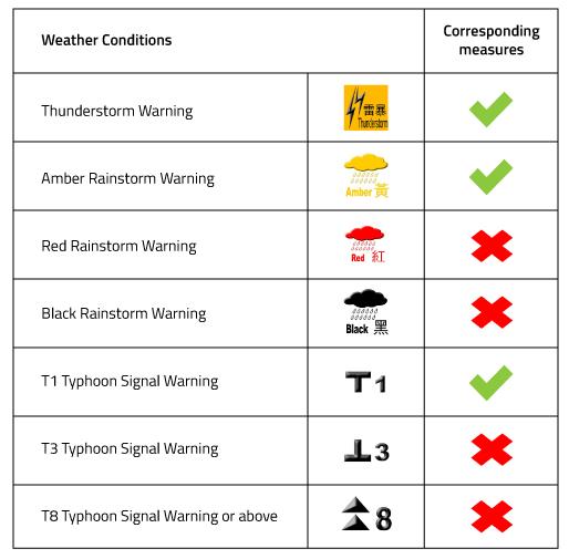Hong Kong HKO severe weather signals kindergarten arrangements